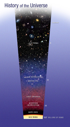illustration showing age of universe