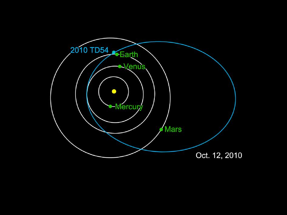 NASA - Asteroid 2010 TD54's Orbit Around the Sun