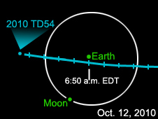 A small asteroid flew past Earth early Tuesday