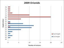 Orionids chart