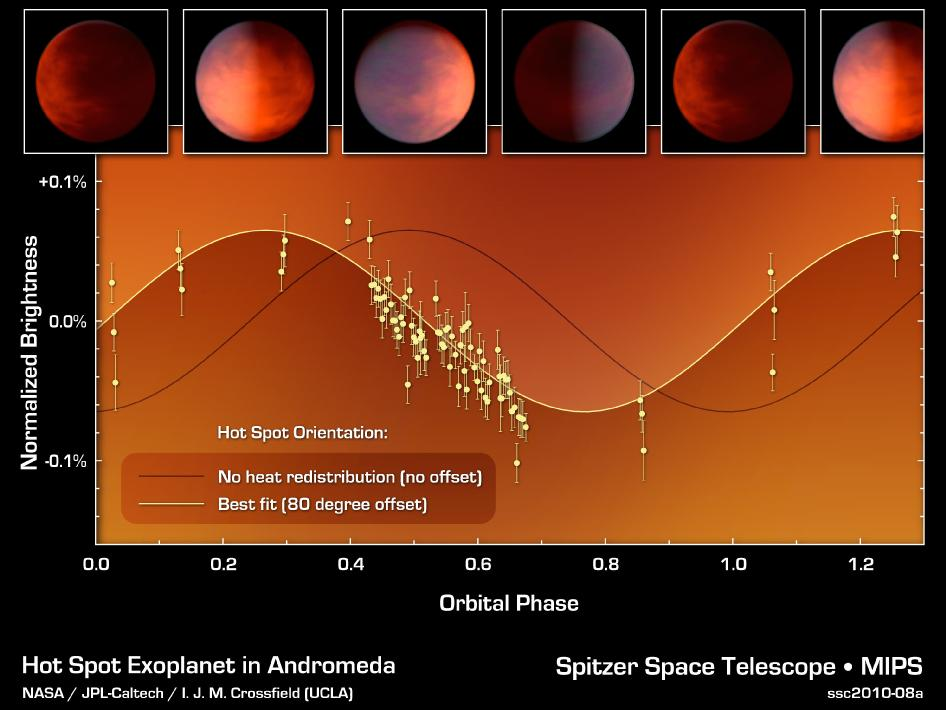 Graph of data from NASA's Spitzer Space Telescope