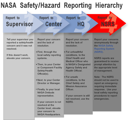 NASA - NASA Safety and Hazard Reporting