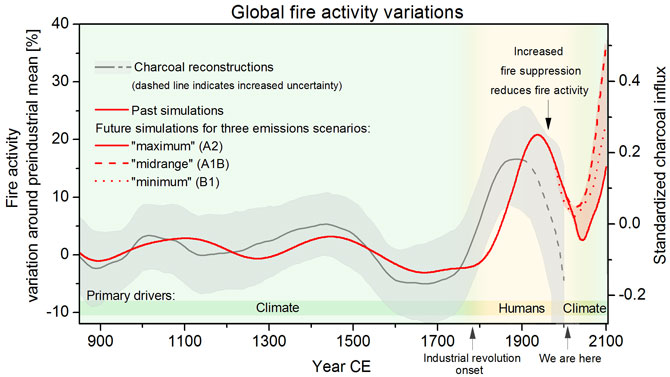 Reconstructions of fire activity based on charcoal records shows fire history over the last millennium (gray).