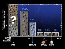 Bar chart showing that small planets outnumber larger ones