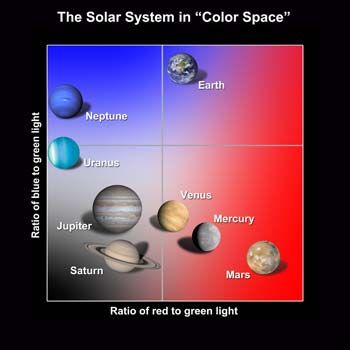 By plotting the ratios of red to green light as well as blue to green, the planets cluster into color families. On the diagram, Earth is easily distinguishable from the other major planets.