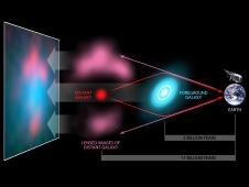 This diagram illustrates a cosmic phenomenon known as gravitational lensing, in which a galaxy magnifies a second, more distant galaxy