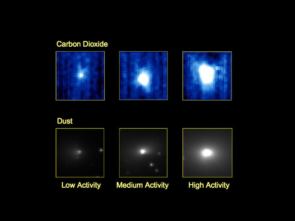 These three pairs of images from NASA's EPOXI mission demonstrate that a dust jet and gaseous carbon dioxide are being released from comet Hartley 2 at the same time, and from the same location on the comet