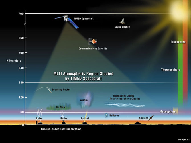 Artist's concept of Earth's atmosphere from 0 to 700 kilometers, showing the Mesosphere, Thermosphere and Ionosphere (MTI) regions. It also shows various MTI atmospheric phenomenon and the atmospheric range in which they occur. The TIMED spacecraft is shown at an approximate altitude of 680 km and compares that altitude to that of other man-made orbiting objects.