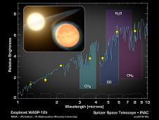 This plot indicates the presence of molecules in the planet WASP-12b