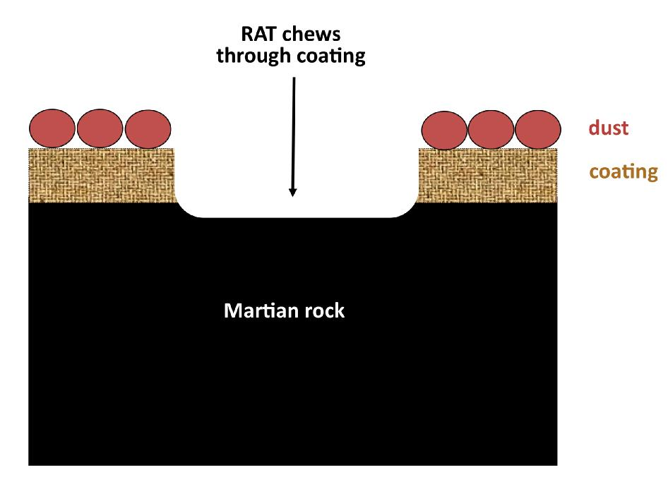 Diagram of internal rock composition