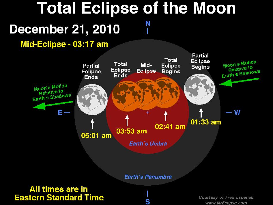 This image shows the path of the Moon through Earth's umbral and penumbral shadows during the Total Lunar Eclipse of December 21, 2010.