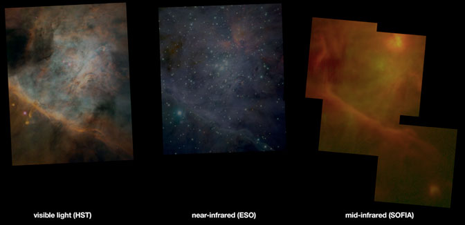 SOFIA's mid-infrared image of Messier 42 with comparison images of the same region made at other wavelengths by the Hubble Space Telescope and European Southern Observatory.