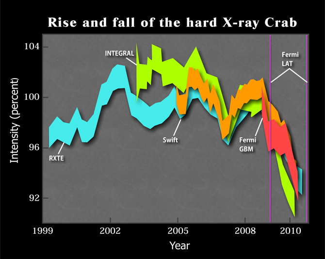 Rise and fall of the hard X-ray Crab.