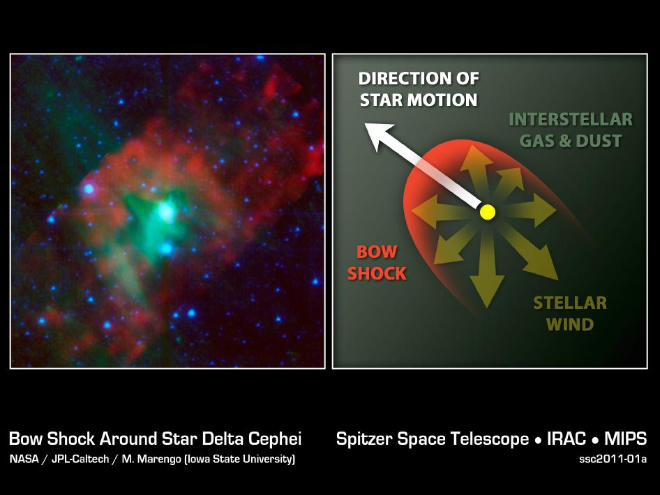Bow shock around star Delta Cephei (left) and direction of star motion diagram (right)