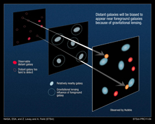graphic illustrating light from distant galaxies being lensed by those nearer