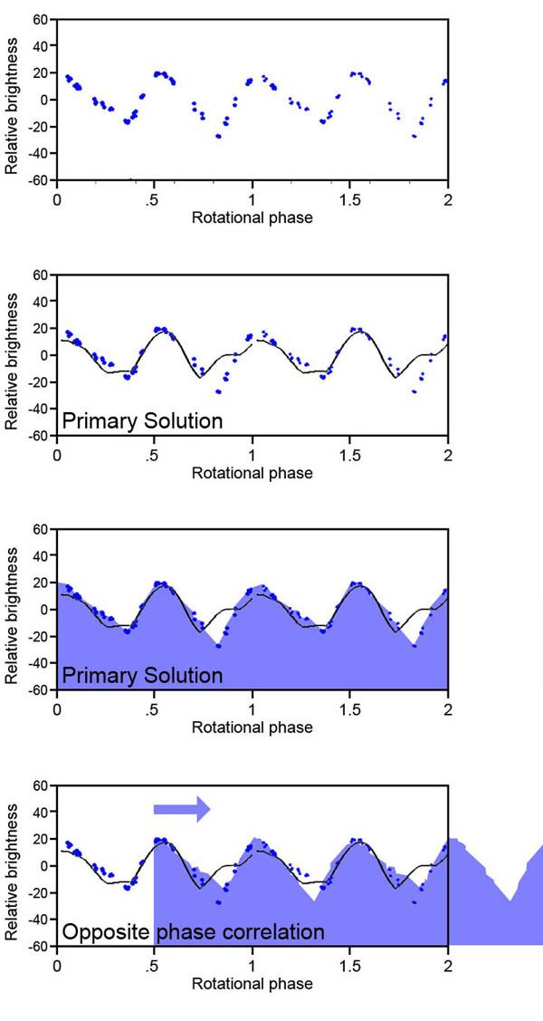 Rotational phase diagram