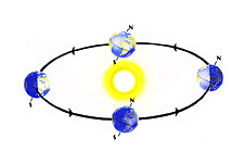 A diagram showing how Earth's tilt causes seasons