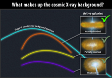 cosmic X-Ray background graphic