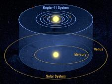 Kepler-11 planetary system and our solar system from a tilted perspective to demonstrate that the orbits of each lie on similar planes.