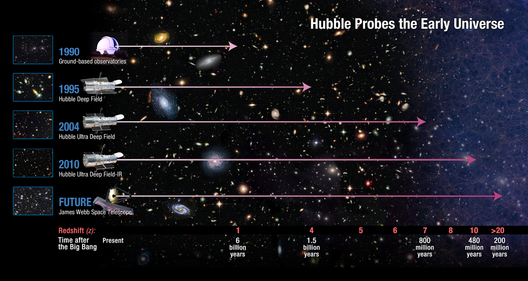 NASA - NASA's Hubble Finds Most Distant Galaxy Candidate ...
