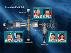 Crew locations during Russian EVA 28