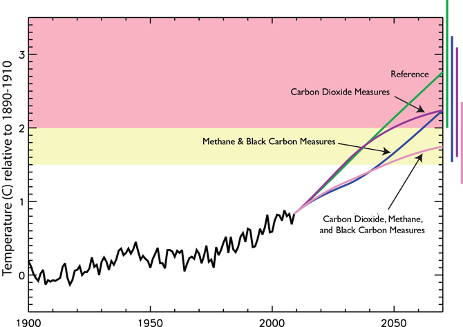 According to modeling, controlling emissions of carbon dioxide (purple line) is the only way to limit global warming in the long-term. In the next two decades, however, limiting emissions of black carbon and methane (blue line) could have a significant impact. Limiting emissions of carbon dioxide, black carbon, and methane (pink line) would have an even stronger short- and long-term impact.