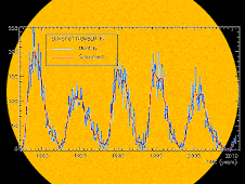 Plot of monthly sunspot numbers, for the present cycle and the four latest cycles, superimposed over an image of the Sun taken by the Solar and Heliospheric Observatory during the minimum of solar cycle 23, showing a spotless Sun.