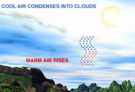 Warm air rises, cool air condenses into clouds