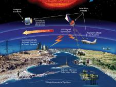 Technological infrastructure affected by space weather events.