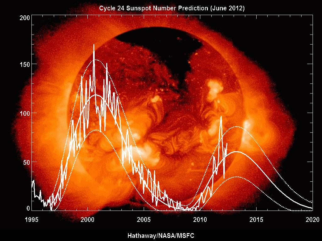 nasa predictions of solar storms - photo #3