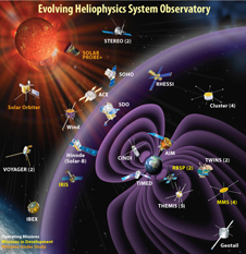 The Heliophysics System Observatory (HSO) showing current operating missions, missions in development, and missions under study.