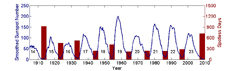 Sunspot cycles over the last century.