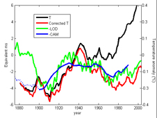 Time series of Earth's surface air temperature