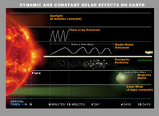 Illustration of the various dynamic and constant solar effects on Earth. The two solar constants, sunlight and solar wind, takes 8 minutes and 4 days, respectively, to reach Earth. Arrival times of dynamic solar events such as Flares, solar energetic particles and CMEs, are approximated and range from immediate effect to several days.