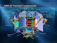 AMS-02 Payload Components