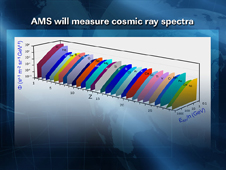 AMS Will Measure Cosmic Ray Spectra