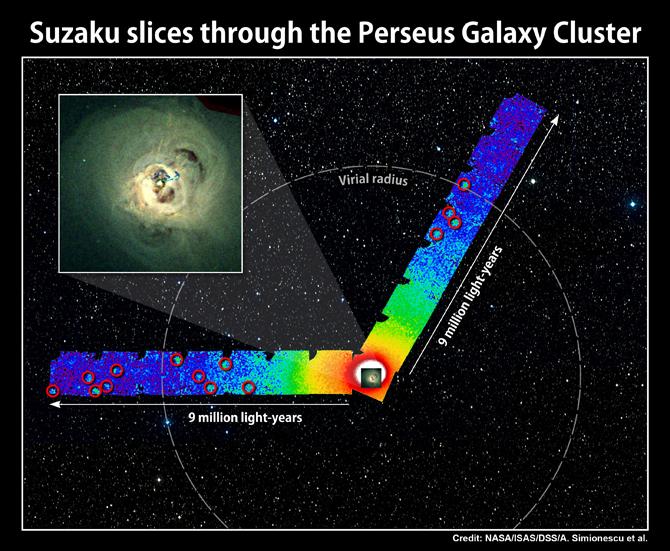 Suzaku Perseus