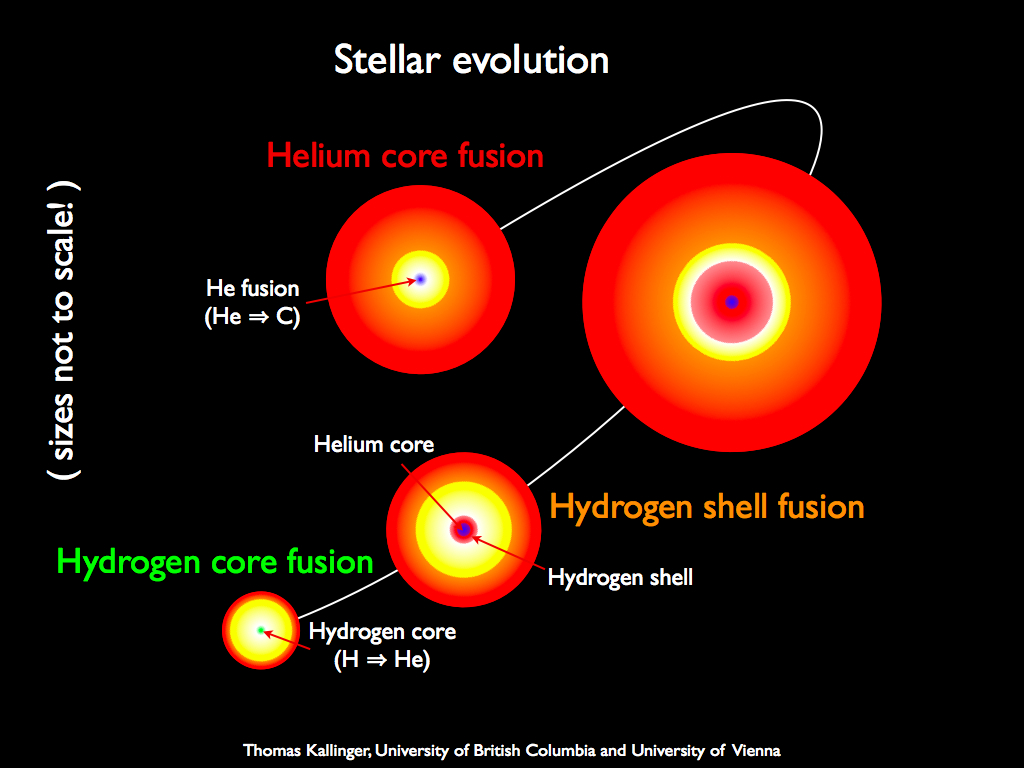 Star Destroys Planet As It Expands Into Red Giant, It's ...