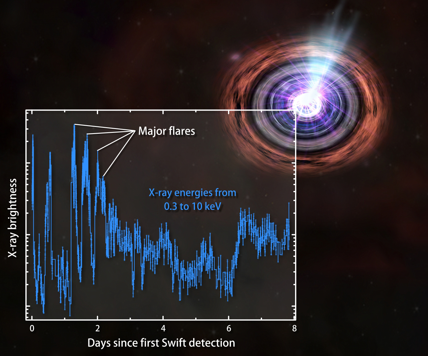 Light curve from gamma-ray source seen by Swiift - Image courtesy of NASA