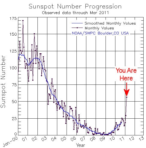 After years of lying low, sunspot counts are on the rise again.
