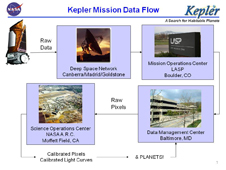 Kepler data flow graphic