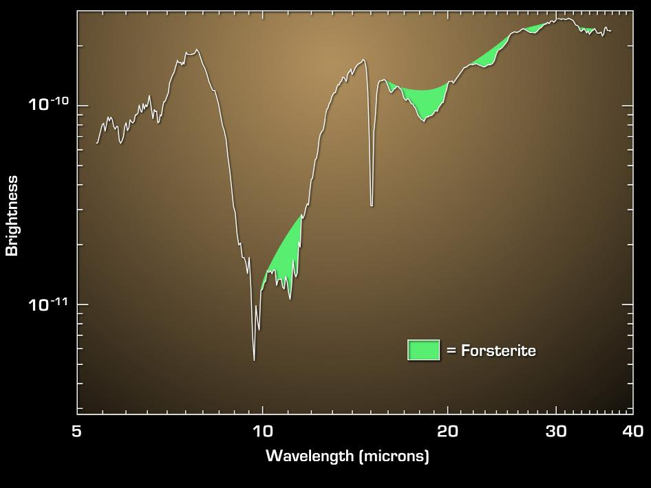 The data in the graph were taken by Spitzer's infrared spectrograph, which sorts infrared light relative to its color, or wavelength