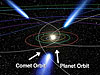 Comet orbits and planet orbits