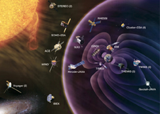 An elaborate fleet of 26 spacecraft forms the Heliophysics System Observatory (HSO). This artist's rendition shows the sun in the upper left, Earth and the magnetosphere to the right, and depiction of the entire HSO fleet sprinkled around and between.