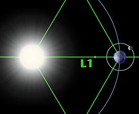 A diagram, depicting the locations of the Earth-Sun Lagrange points.