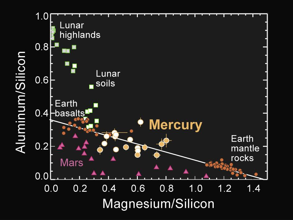 Image from News Conference 06.16.2011 – Major-element composition of Mercury surface materials