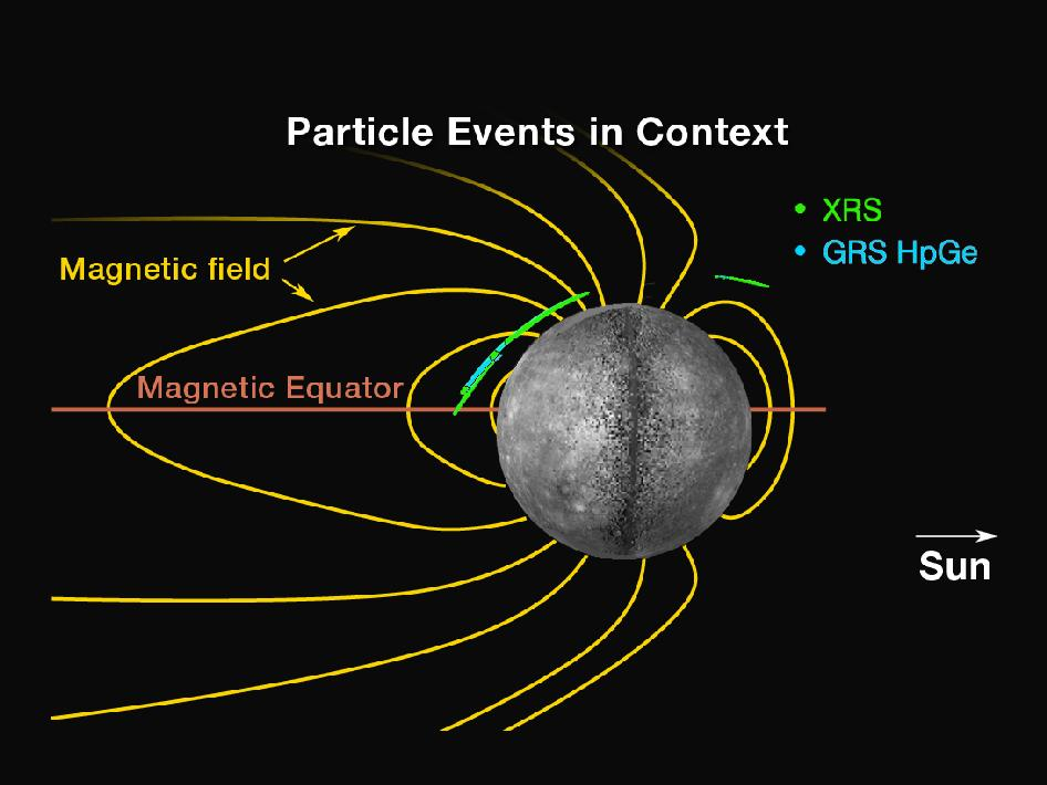Image from News Conference 06.16.2011 – Locations of energetic electron events relative to Mercury's magnetic field