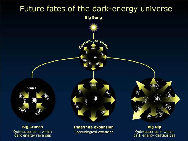 accelerating universe and dark energy Enigmatic 'dark energy', thought to make up 68% of the universe, may not exist at all, according to a hungarian-american team the researchers believe that standard models of the universe.