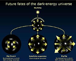 Illustration of possible fates of the universe