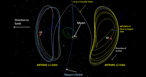 Diagram of ARTEMIS spacecraft maneuvers to transition from Lissajous orbits on each side of the moon to lunar orbit.